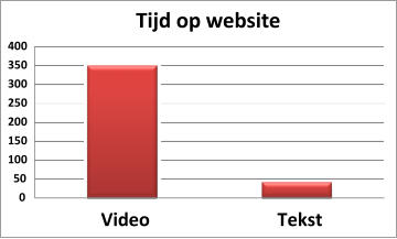 0 50 100 150 200 250 300 350 400 Video Tekst Tijd op website